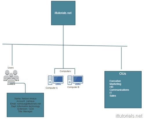 Active Directory Hierarchy